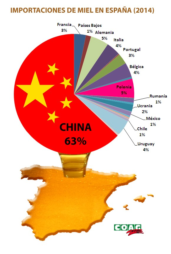 grafico_importaciones-miel-espana
